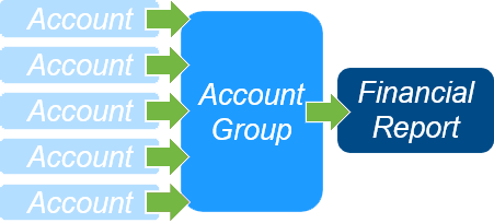 Accountant Group-1