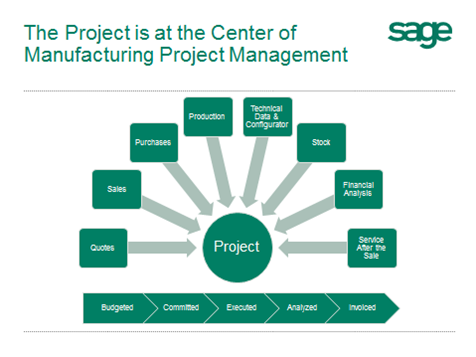 Manufacturing-Project-Management