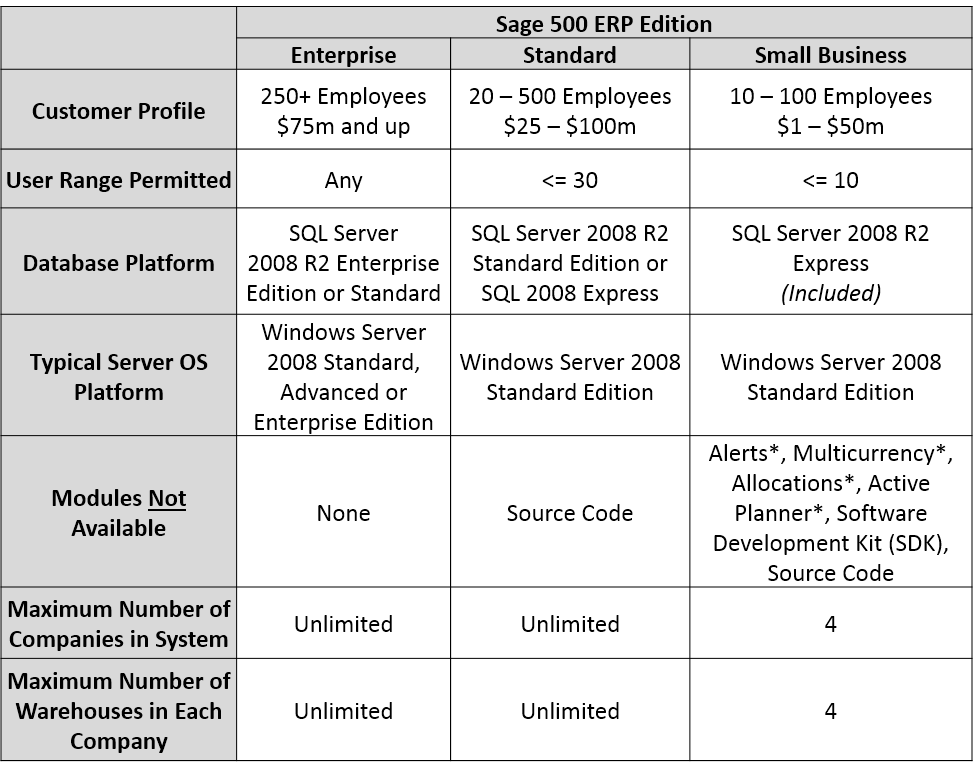 Sage-500-Licensing