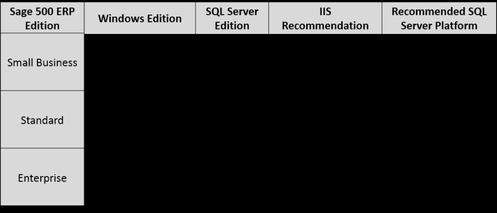 Sage-500-hardware-requirements