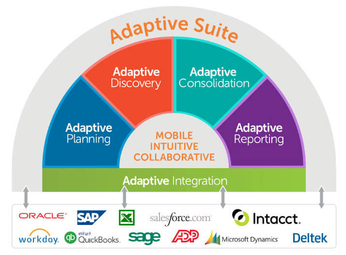 adaptive-suite-integration-diagram