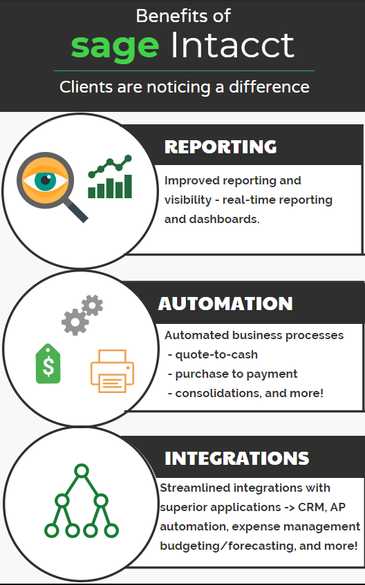 Benefits of  Sage Intacct