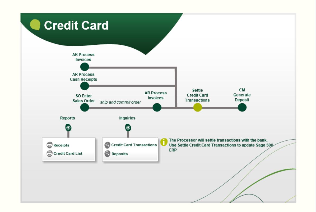 Creditcard flow Sage 500