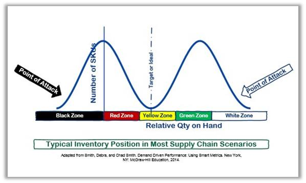 Inventory Position in Most Supply Chains