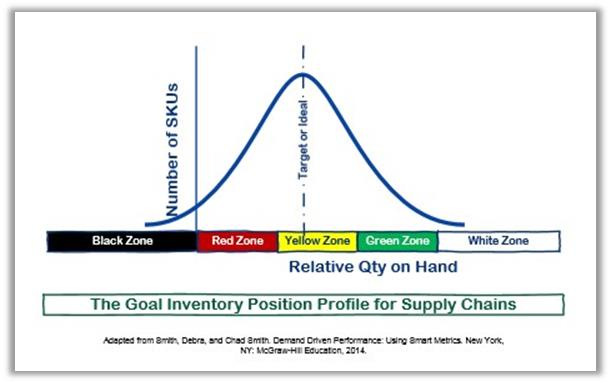 Goal Inventory Position for Supply Chains