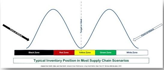 Inventory Capacity