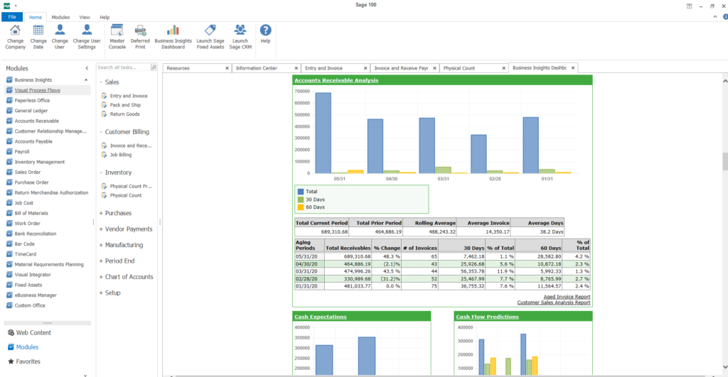 100c Business Insights Dashboard