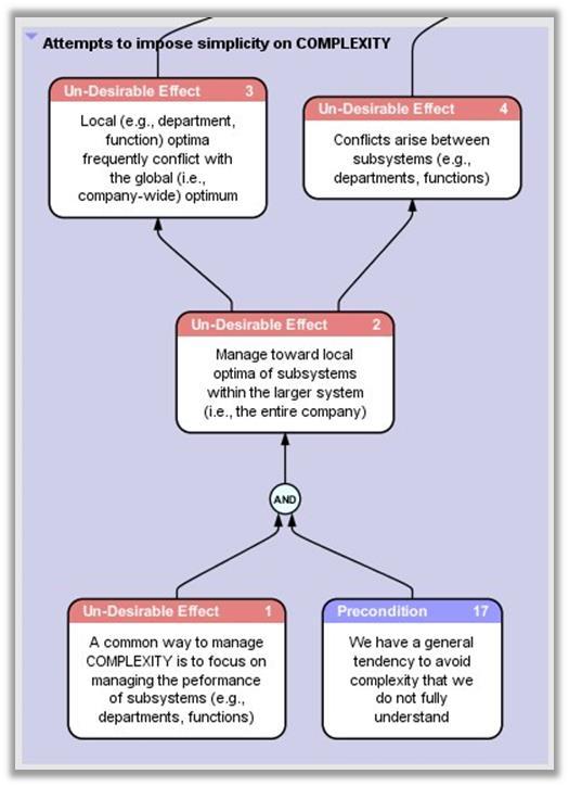 Complex Supply Chain Diagram