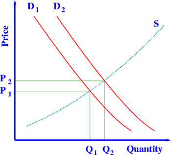 This supply and demand model shows how prices ...