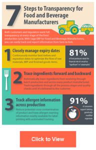 7 Steps to Transparency Food and Beverage