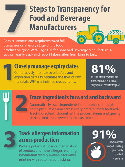 Food and Beverage Infographic
