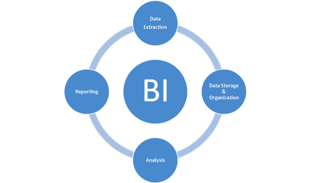 What is Business Intelligence (BI)