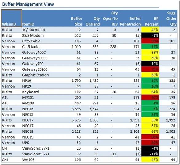 Buffer Management Report