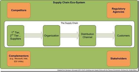 Basic Supply Chain Eco-system