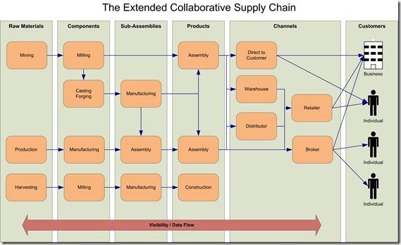 FIG SupplyChain ExtendedCollaboration