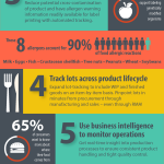 Infographic - 7 steps to transparency for food and beverage manufacturers