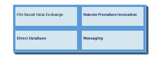 The Big Four of Integration Styles