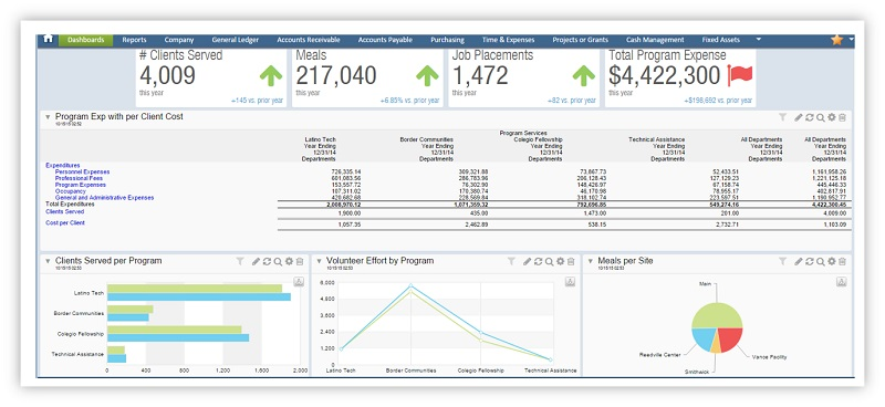 Intacct Nonprofit Financial & Operational Dashboard