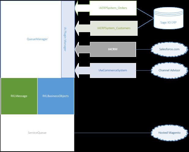 Sage Integration Queue Manager