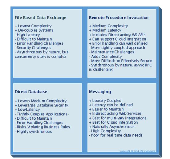 Sage 500 Integration Styles Messaging
