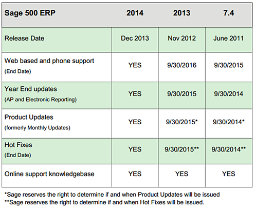 Sage 500 Supported Versions