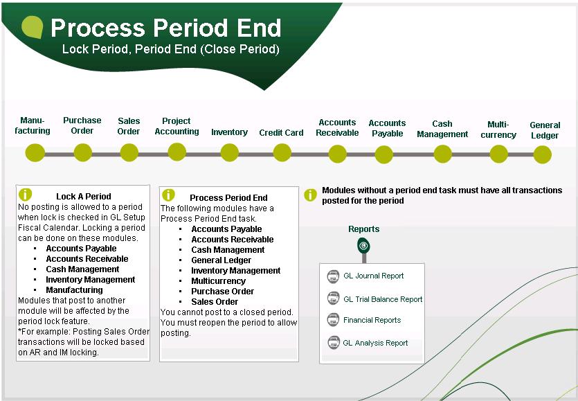 Sage 500 Visual Process Flow