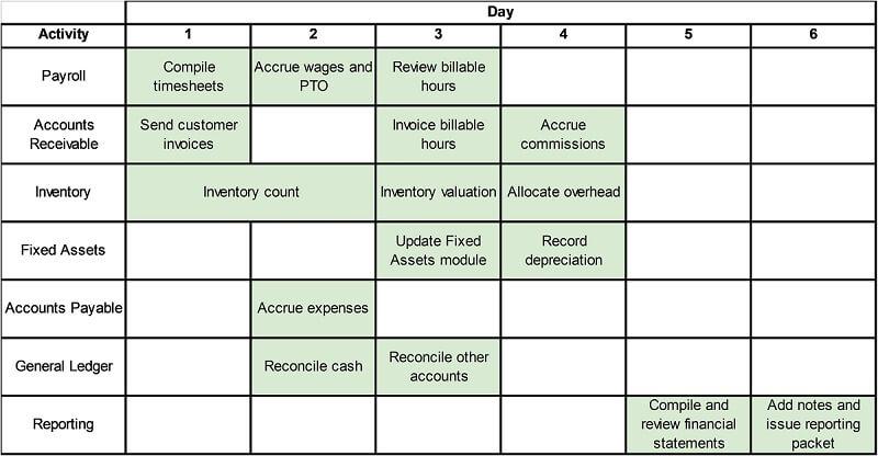 Sage Intacct Floqast Month-end Close Gantt Chart