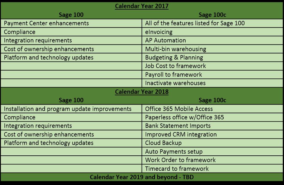Sage 100 vs Sage 100c Feature Comparison 2017 & 2018