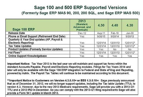 Sage 100 ERP Supported Versions
