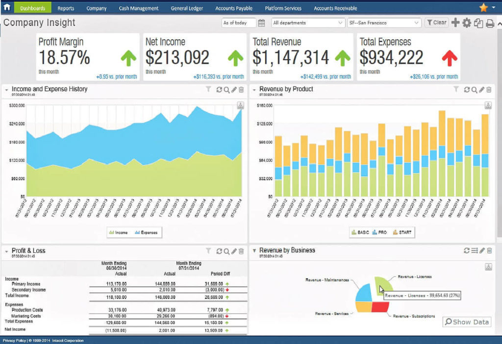 5 Reasons Organizations Migrate from Sage 100 to Sage Intacct