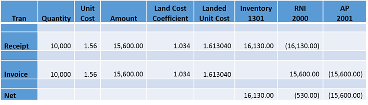X3 Landed Costs Example