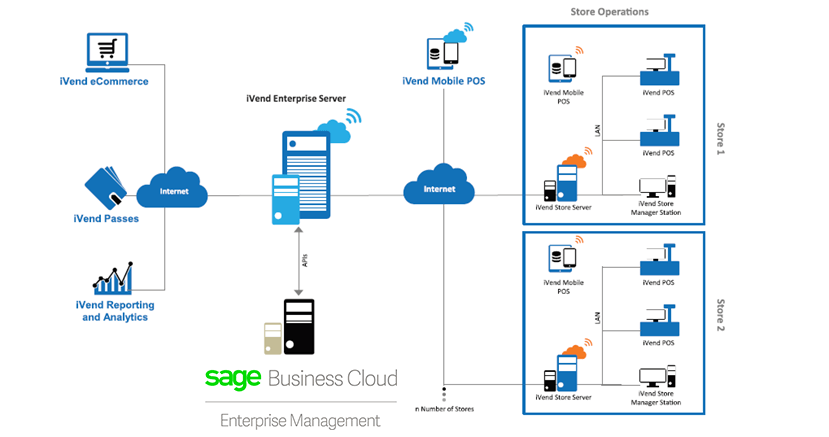 iVend Retail Sage Integration Diagram