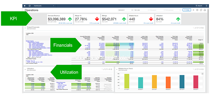 VP of Operations Dashboard