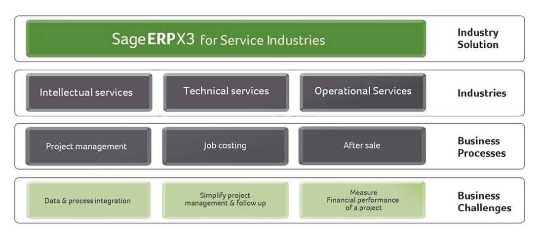 Sage-ERP-X3-Service-Industries