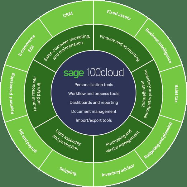 Sage100_CircleDiagram