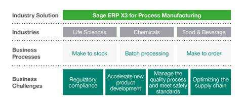 Sage ERP X3 for Process Manufacturing